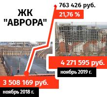 Диаграмма роста цен на квартиры в ЖК АВРОРА